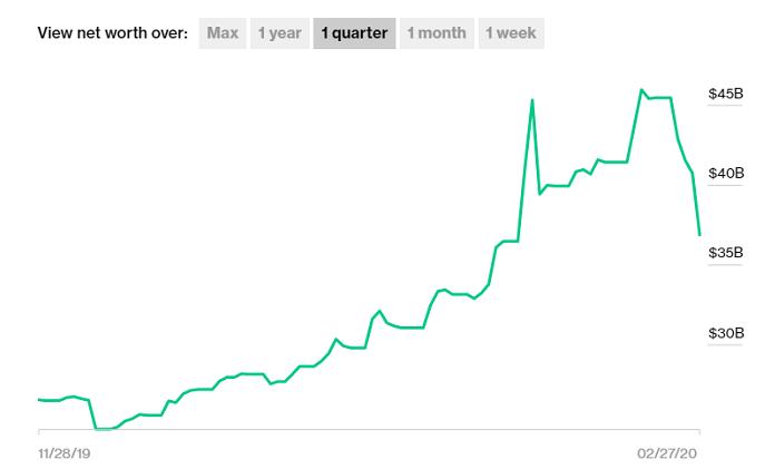 elon musk net worth graph february 2020