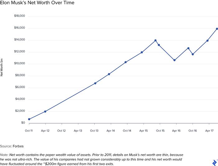 elon musk net worth over time