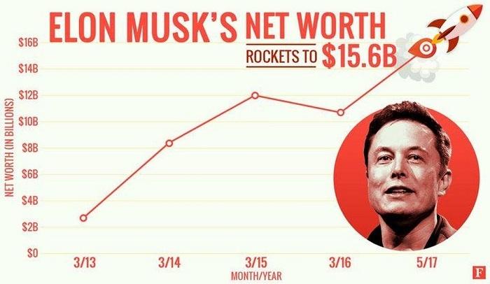 Elon Musk wealth graph