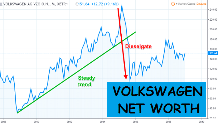 Volkswagen Net Worth (Sales and Revenue of Second Most…… )
