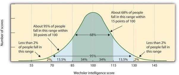 Intelligence Score Graph