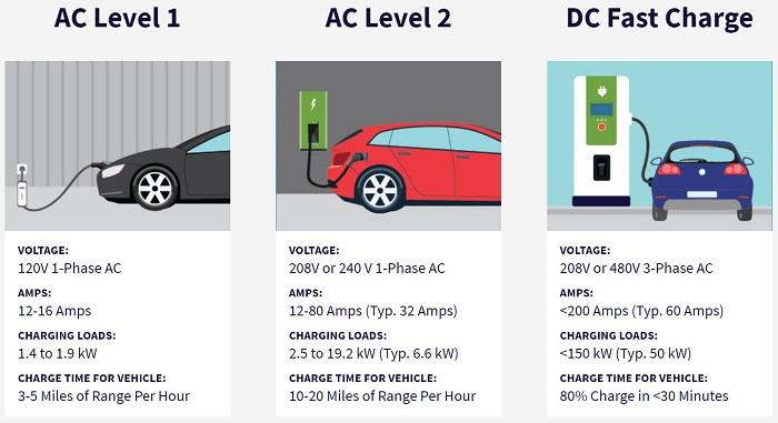 Charging Station Levels