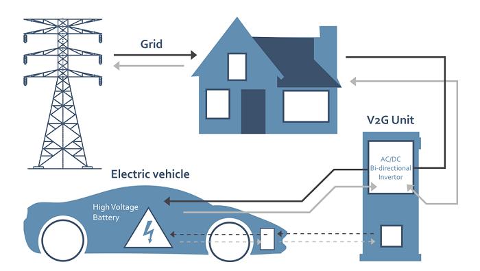 V2G - Vehicle to Grid Technology