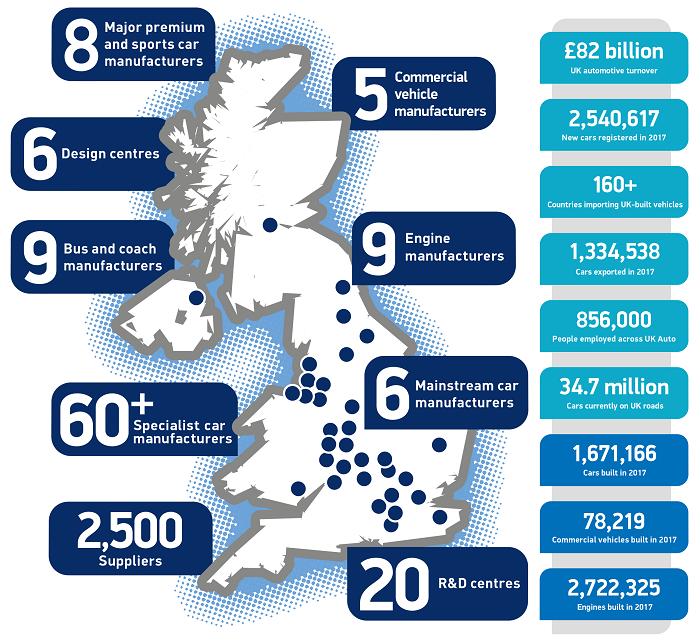 UK Automotive Industry in 2020